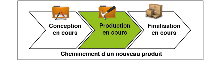 Production en cours