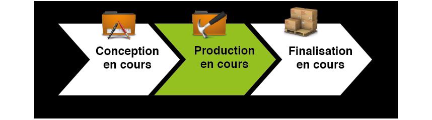 Production en cours